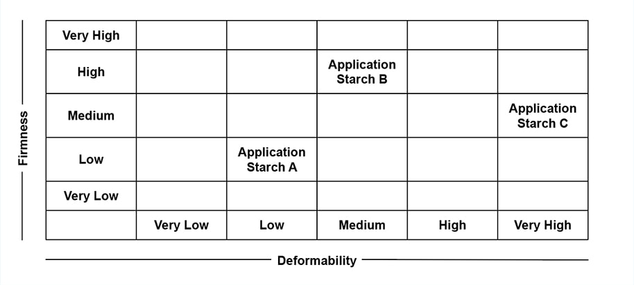Starch Selection Chart